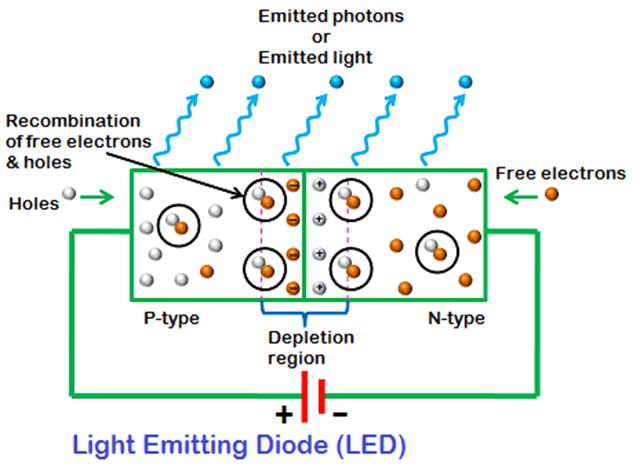 Đèn LED là gì? Sự ra đời của đèn LED