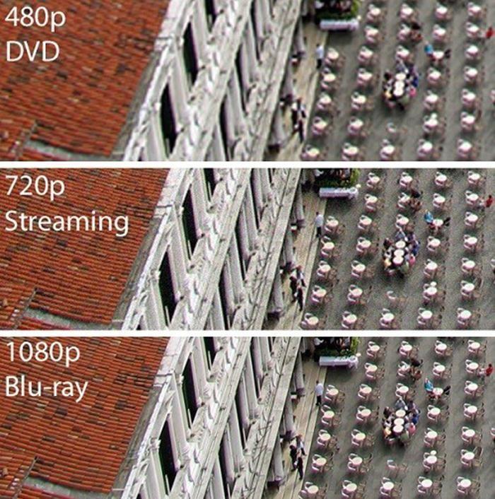 Độ phân giải màn hình là gì? phân loại độ phân giải màn hình