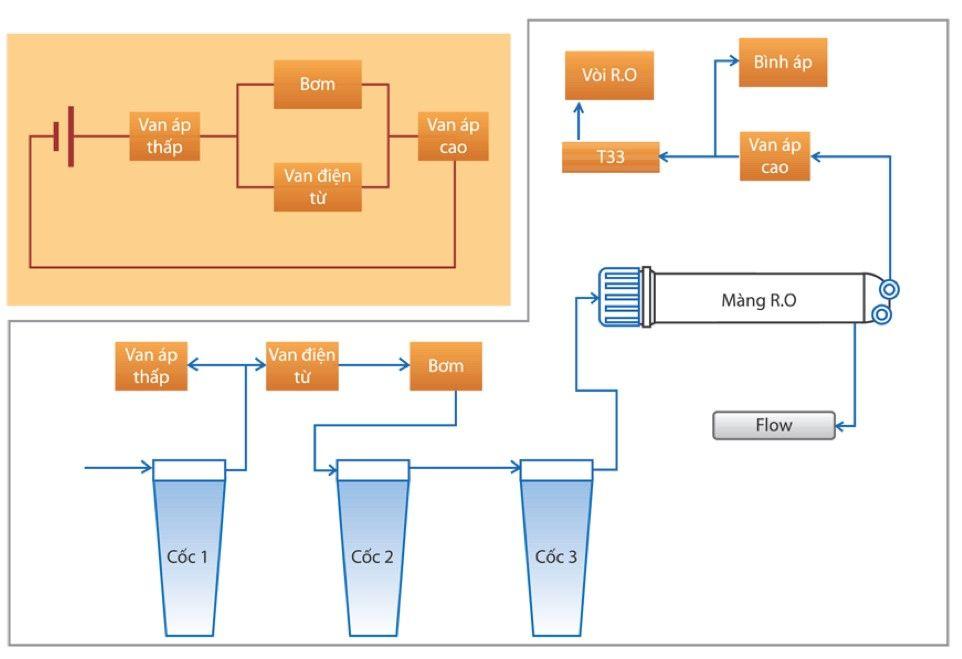 Máy lọc nước RO là gì? Nguyên lý hoạt động