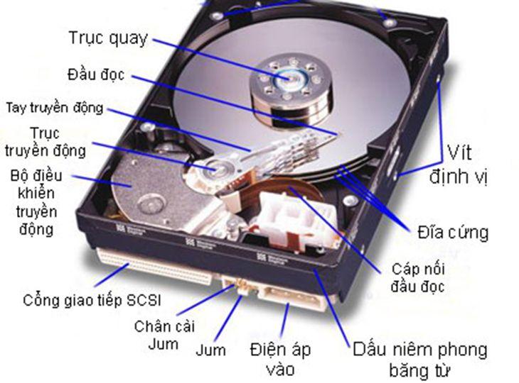 ổ cứng HDD là gì? Cấu tạo và phân loại HDD
