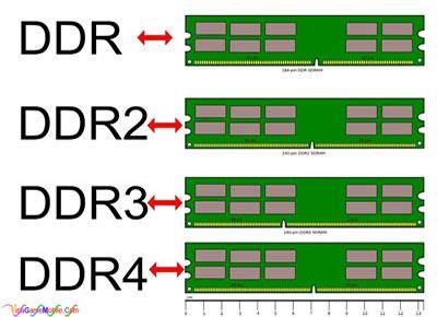 RAM là gì? RAM góp vai trò gì trong máy tính?